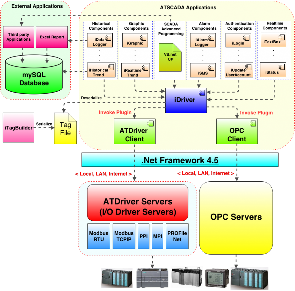 ATSCADA Software Architecture