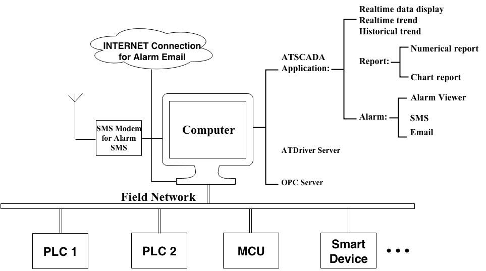 ATSCADA Networking Standalone Applications