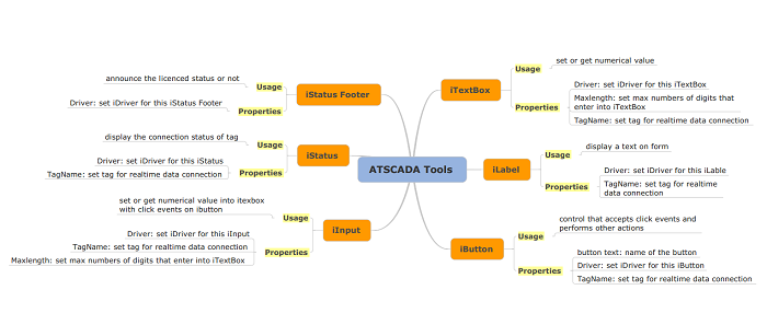 ATSCADA  Realtime Tools: iTextBox, iLabel, ibutton, iInput, iStatus, iStatusFooter