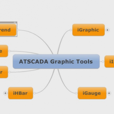 SCADA SOFTWARE: ATSCADA Graphic Tools