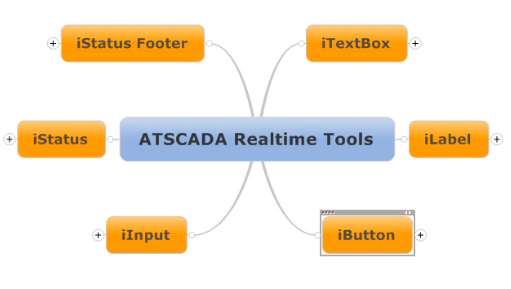SCADA SOFTWARE: ATSCADA Realtime Tools