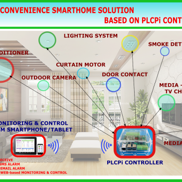 PLCPi – A VERY CONVENIENT SOLUTION FOR SMARTHOME