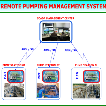 REMOTE PUMPING MANAGEMENT SYSTEM BASED ON PLCPi