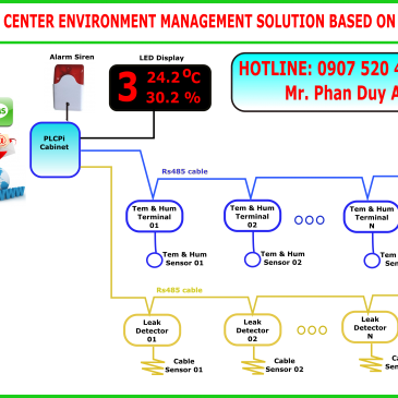 DATA CENTER ENVIRONMENT MANAGEMENT SOLUTION BASED ON PLCPi