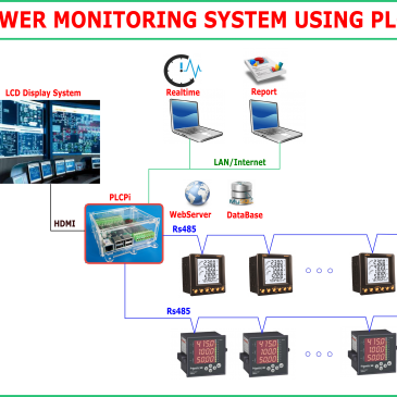 POWER MANAGEMENT SYSTEM BASED ON PLCPi