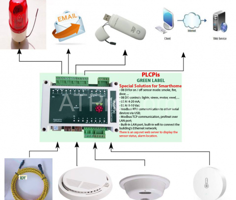 SERVER ROOM MONITORING and ALARM SYSTEM