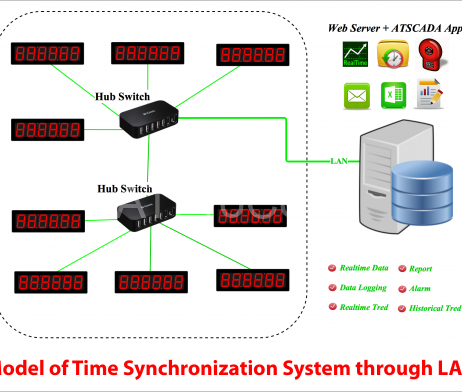 SYNCHRONOUS CLOCK SYSTEM