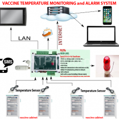 VACCINE TEMPERATURE MONITORING and ALARM SYSTEM