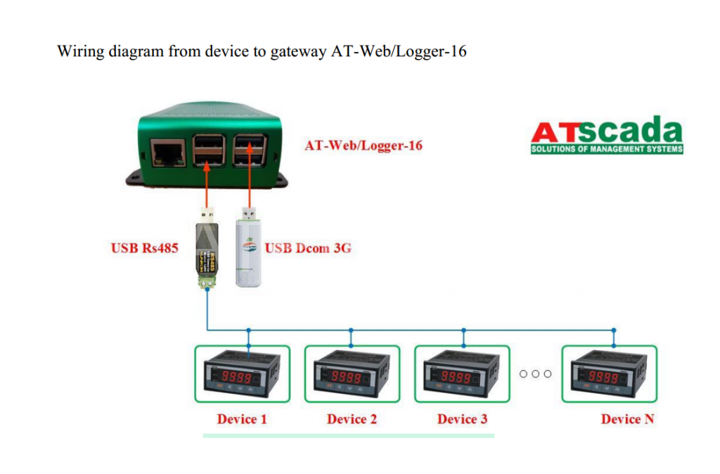 AT-Web/Logger-16 Gateway
