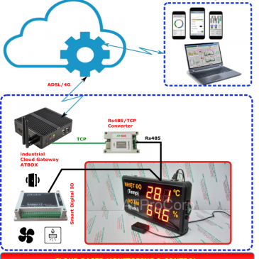 MOVE TEMPERATURE & HUMIDITY DATA TO CLOUD FOR REMOTE SCADA
