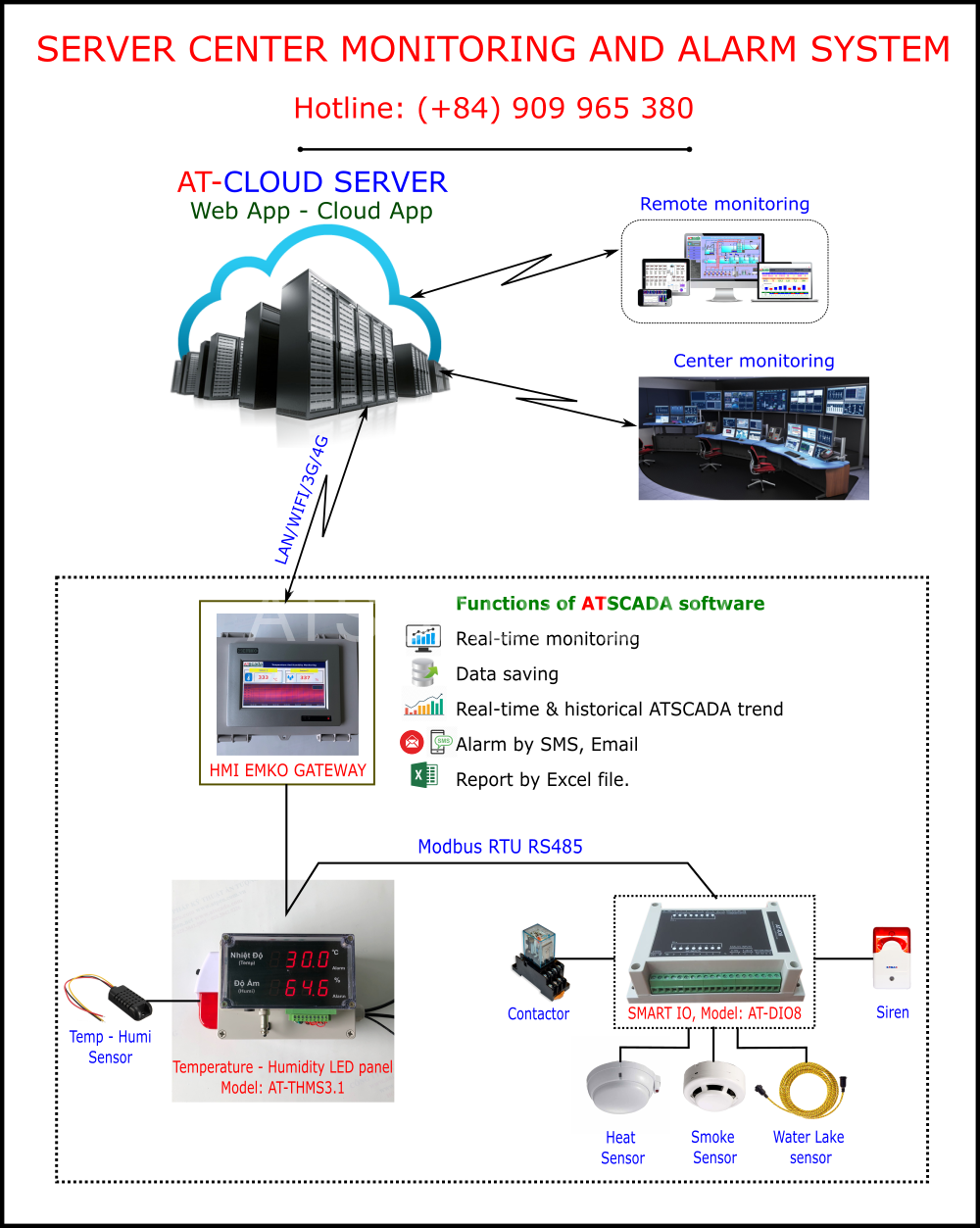 Server-center-environmental-monitoring-system